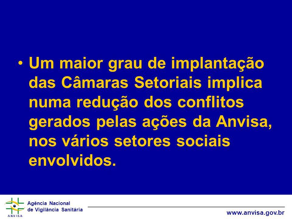 Agência Nacional de Vigilância Sanitária www.anvisa.gov.br •Um maior grau de implantação das Câmaras Setoriais implica numa redução dos conflitos gerados pelas ações da Anvisa, nos vários setores sociais envolvidos.