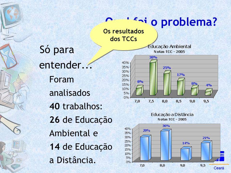 Qual foi o problema? Só para entender... Foram analisados 40 trabalhos: 26 de Educação Ambiental e 14 de Educação a Distância. Os resultados dos TCCs
