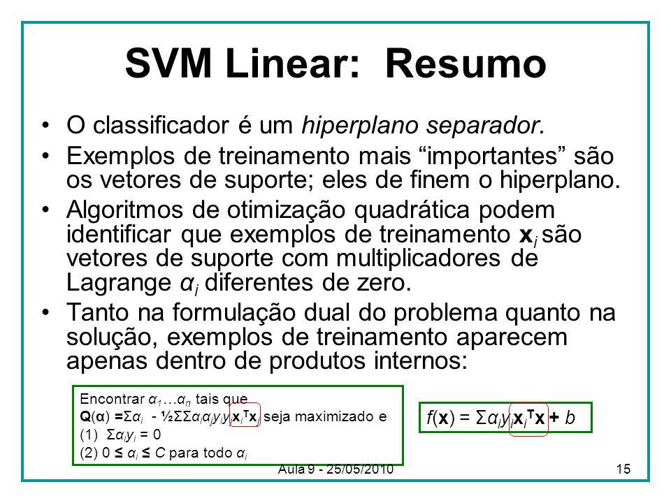 """SVM Linear: Resumo •O classificador é um hiperplano separador. •Exemplos de treinamento mais """"importantes"""" são os vetores de suporte; eles de finem o"""