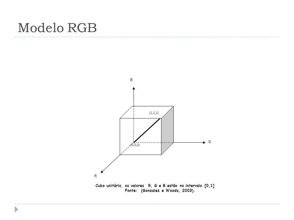 Modelo RGB R G B (0,0,0) (1, 1, 1) Cubo unitário, os valores R, G e B estão no intervalo [0,1] Fonte: (Gonzalez e Woods, 2003).