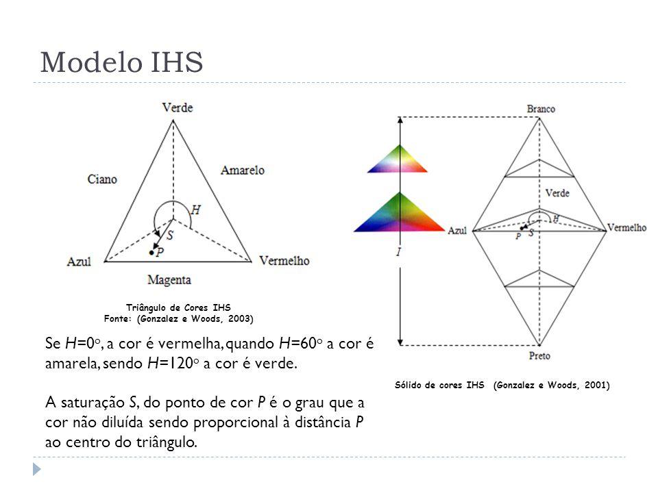 Modelo IHS Triângulo de Cores IHS Fonte: (Gonzalez e Woods, 2003) Sólido de cores IHS (Gonzalez e Woods, 2001) Se H=0 o, a cor é vermelha, quando H=60