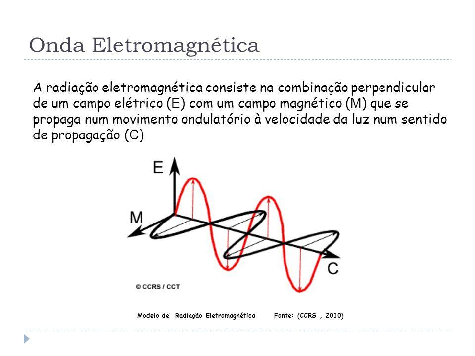 Onda Eletromagnética A radiação eletromagnética consiste na combinação perpendicular de um campo elétrico ( E ) com um campo magnético ( M ) que se pr