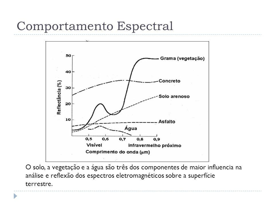 Comportamento Espectral O solo, a vegetação e a água são três dos componentes de maior influencia na análise e reflexão dos espectros eletromagnéticos