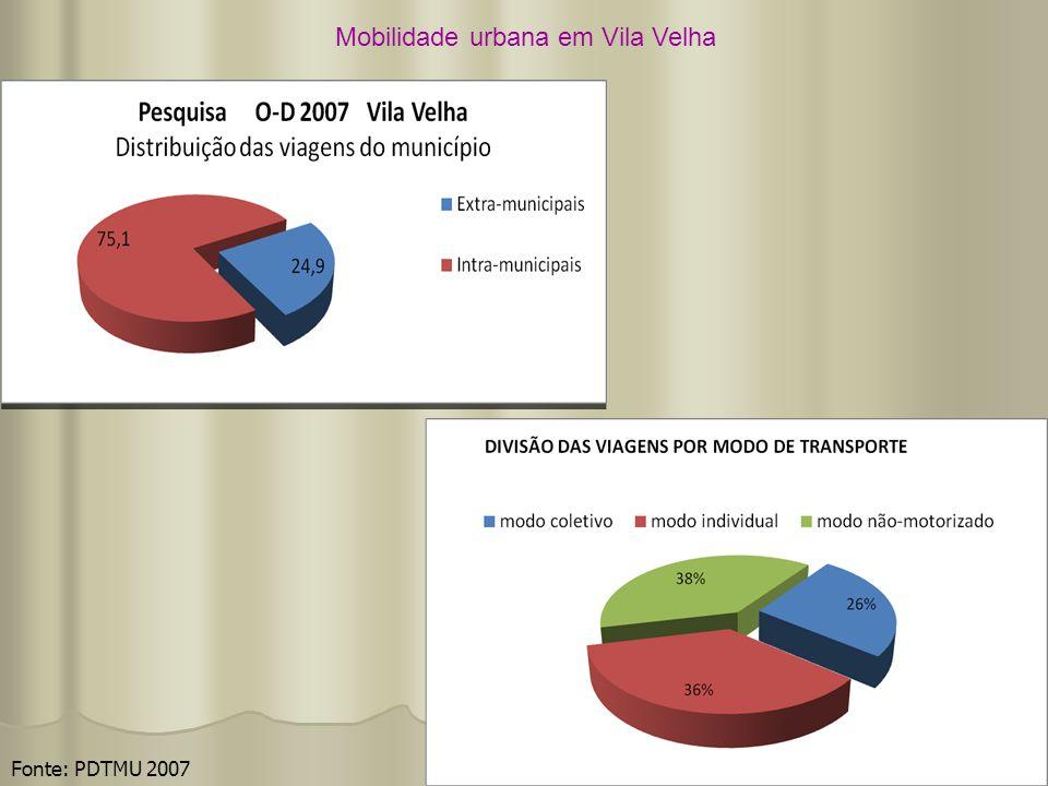 Mobilidade urbana em Vila Velha Fonte: PDTMU 2007