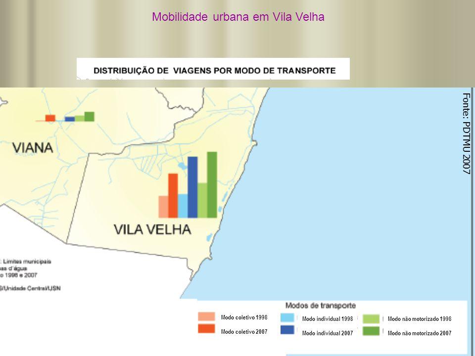 Mobilidade urbana em Vila Velha Fonte: PDTMU 2007 Modo coletivo 1998 Modo coletivo 2007 Modo coletivo 1998 Modo coletivo 2007 Modo individual 1998 Mod