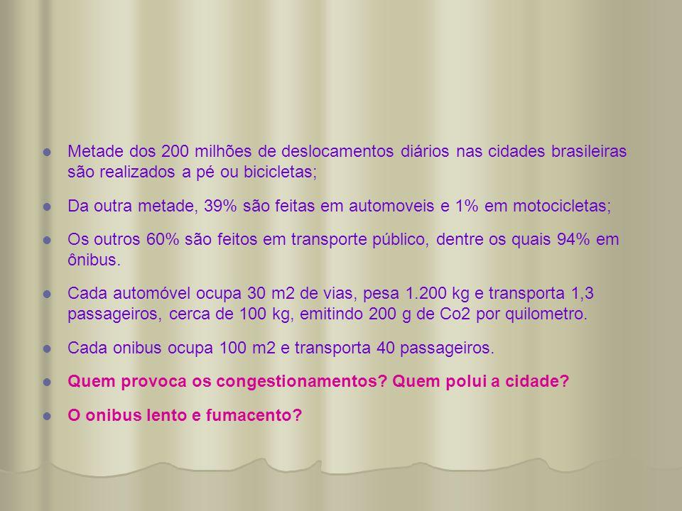   Metade dos 200 milhões de deslocamentos diários nas cidades brasileiras são realizados a pé ou bicicletas;   Da outra metade, 39% são feitas em