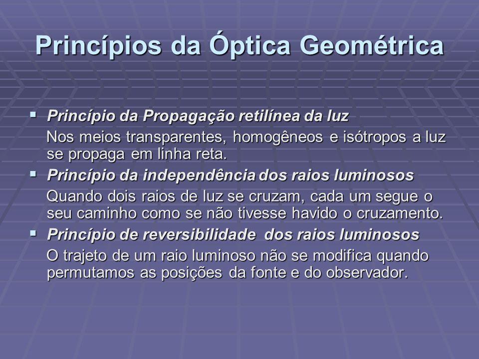 Princípios da Óptica Geométrica  Princípio da Propagação retilínea da luz Nos meios transparentes, homogêneos e isótropos a luz se propaga em linha r