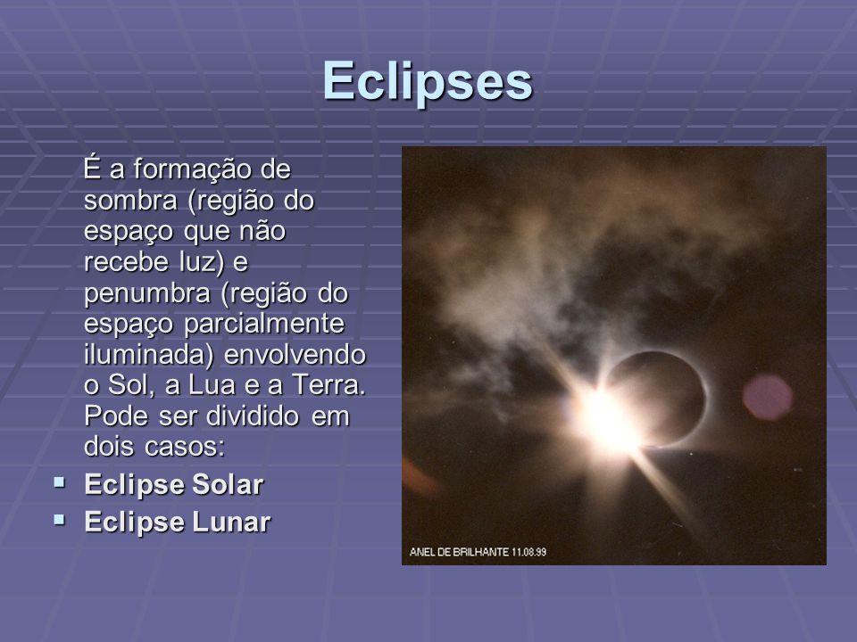 Eclipses É a formação de sombra (região do espaço que não recebe luz) e penumbra (região do espaço parcialmente iluminada) envolvendo o Sol, a Lua e a