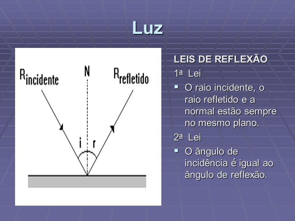 Luz LEIS DE REFLEXÃO 1 a Lei  O raio incidente, o raio refletido e a normal estão sempre no mesmo plano. 2 a Lei  O ângulo de incidência é igual ao