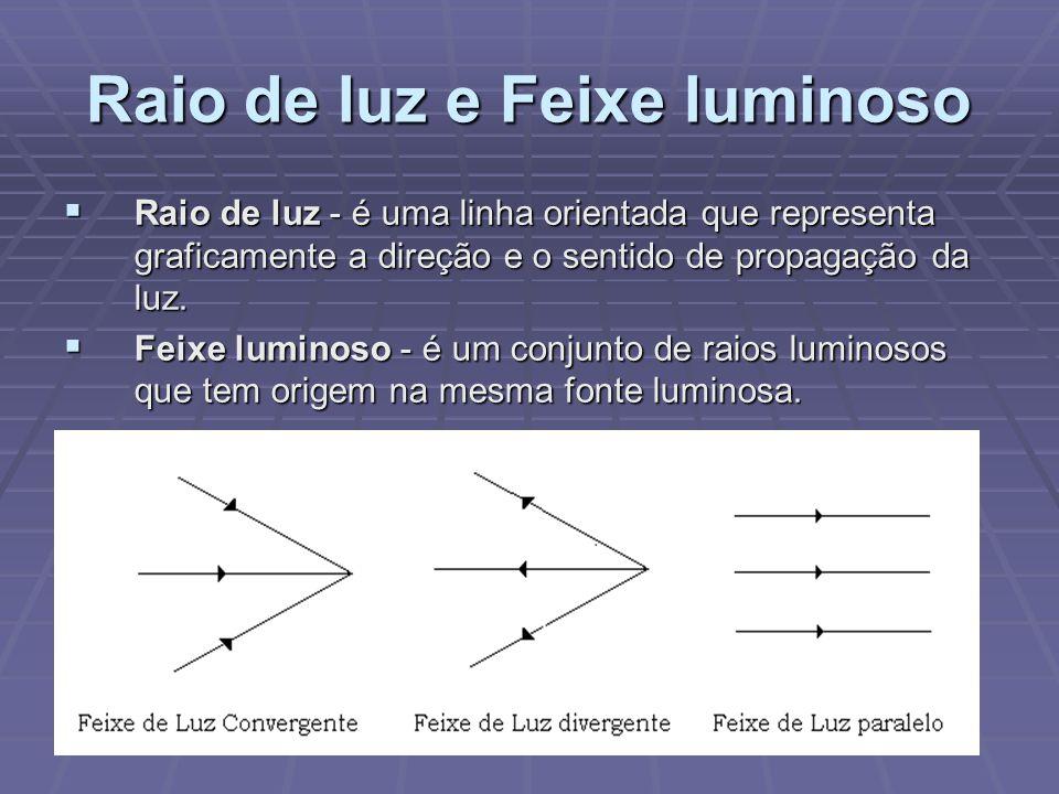 Raio de luz e Feixe luminoso  Raio de luz - é uma linha orientada que representa graficamente a direção e o sentido de propagação da luz.  Feixe lum