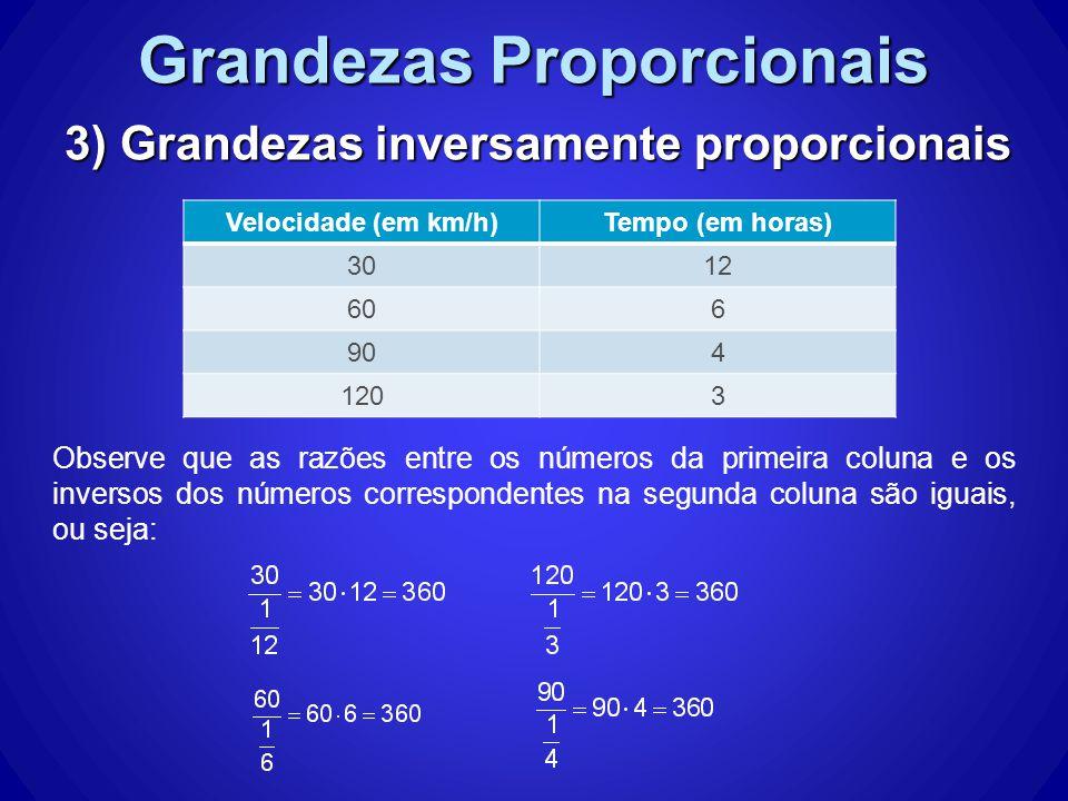 Grandezas Proporcionais 3) Grandezas inversamente proporcionais Observe que as razões entre os números da primeira coluna e os inversos dos números correspondentes na segunda coluna são iguais, ou seja: Velocidade (em km/h)Tempo (em horas) 3012 606 904 1203