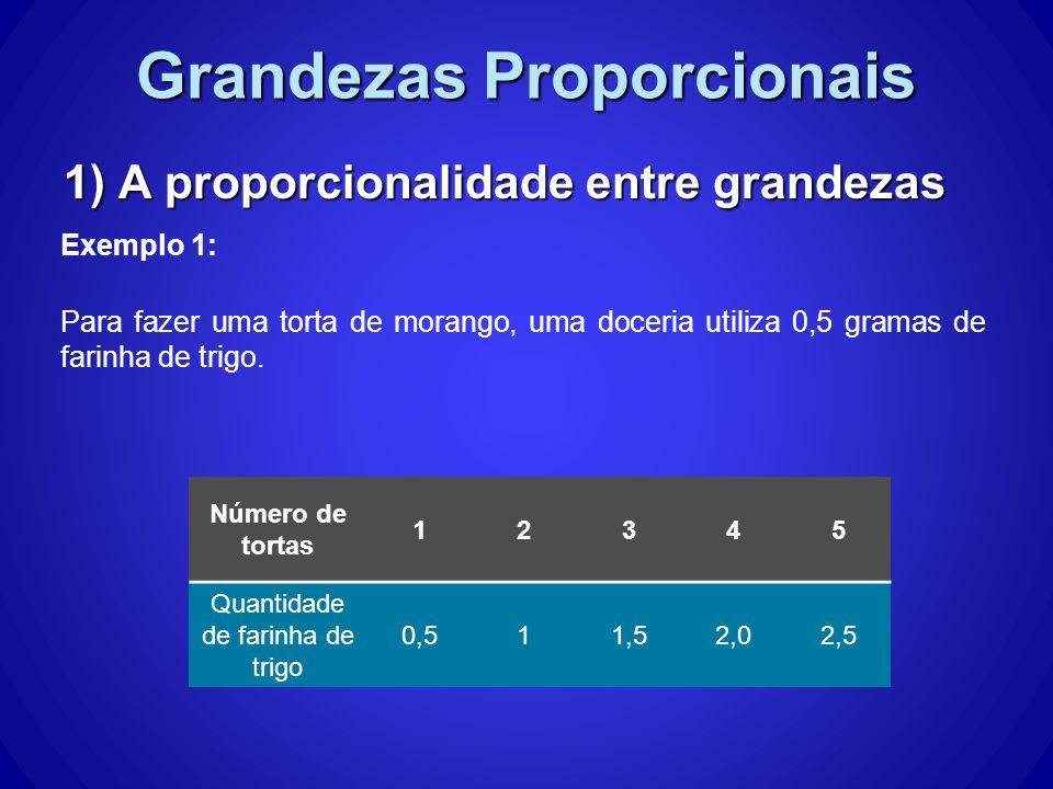 Grandezas Proporcionais 1) A proporcionalidade entre grandezas Exemplo 1: Para fazer uma torta de morango, uma doceria utiliza 0,5 gramas de farinha de trigo.