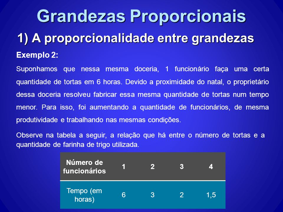 Grandezas Proporcionais 1) A proporcionalidade entre grandezas Exemplo 2: Número de funcionários 1234 Tempo (em horas) 6321,5 Observe na tabela a seguir, a relação que há entre o número de tortas e a quantidade de farinha de trigo utilizada.