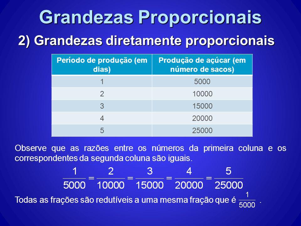 Grandezas Proporcionais 2) Grandezas diretamente proporcionais Dizemos então que: Período de produção (em dias) Produção de açúcar (em número de sacos) 15000 210000 315000 420000 525000 O número, que é a razão entre dois termos correspondentes em cada coluna da tabela, é chamado de fator de proporcionalidade.