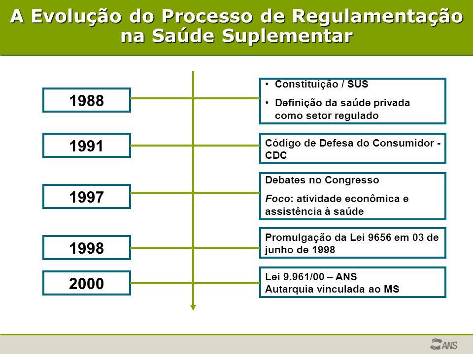 A Evolução do Processo de Regulamentação na Saúde Suplementar 1988 1991 1998 2000 1997 • •Constituição / SUS • •Definição da saúde privada como setor