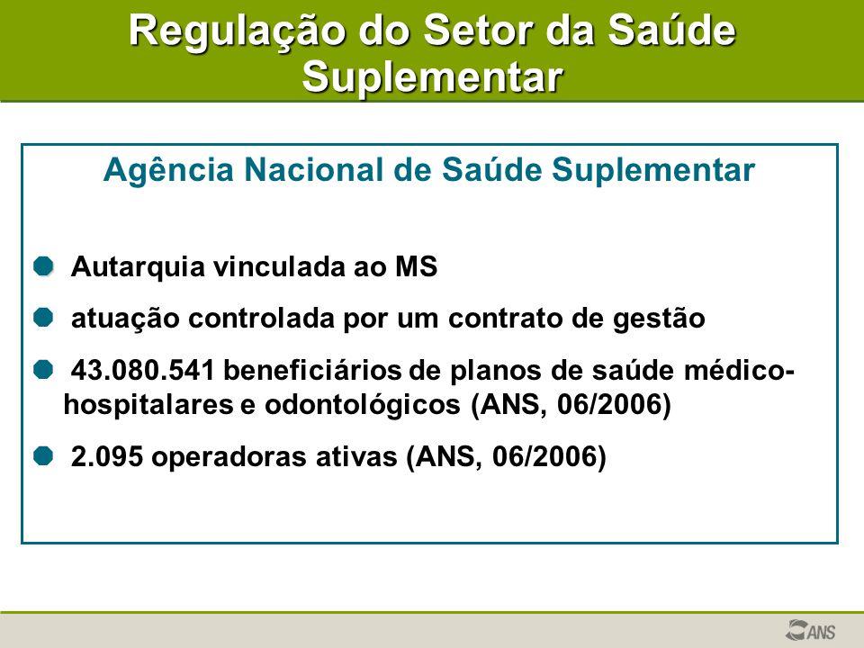 Regulação do Setor da Saúde Suplementar Agência Nacional de Saúde Suplementar   Autarquia vinculada ao MS  atuação controlada por um contrato de gestão  43.080.541 beneficiários de planos de saúde médico- hospitalares e odontológicos (ANS, 06/2006)  2.095 operadoras ativas (ANS, 06/2006)