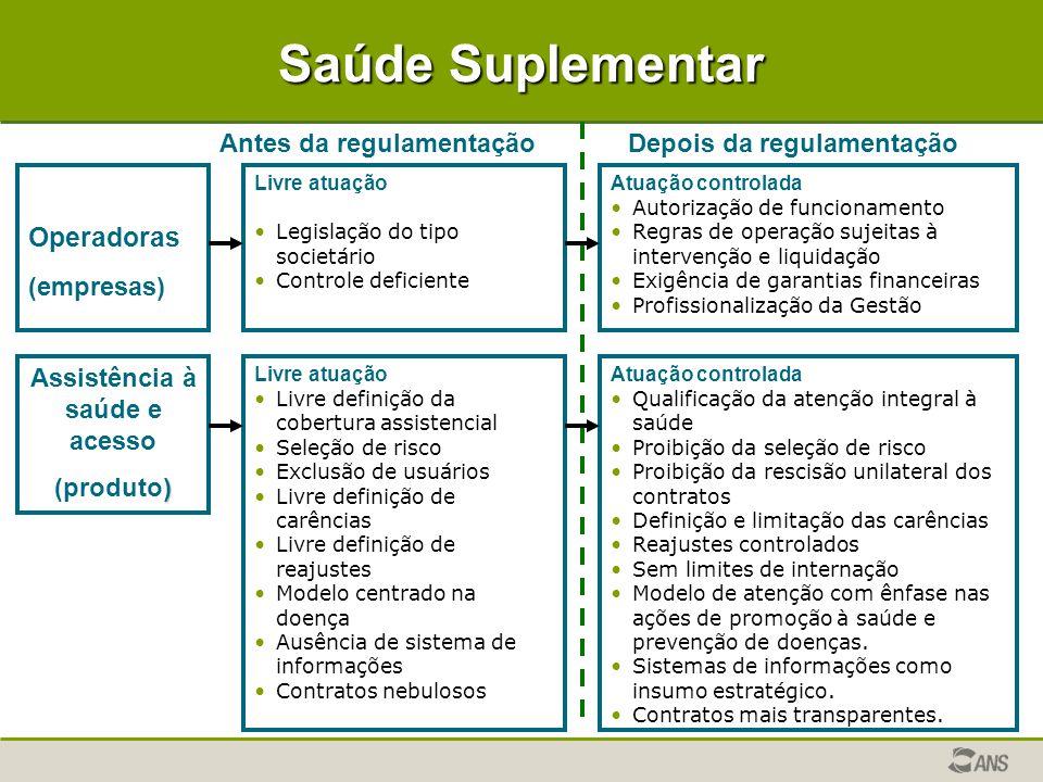Saúde Suplementar Operadoras (empresas) Livre atuação •Legislação do tipo societário •Controle deficiente Atuação controlada • •Autorização de funcion