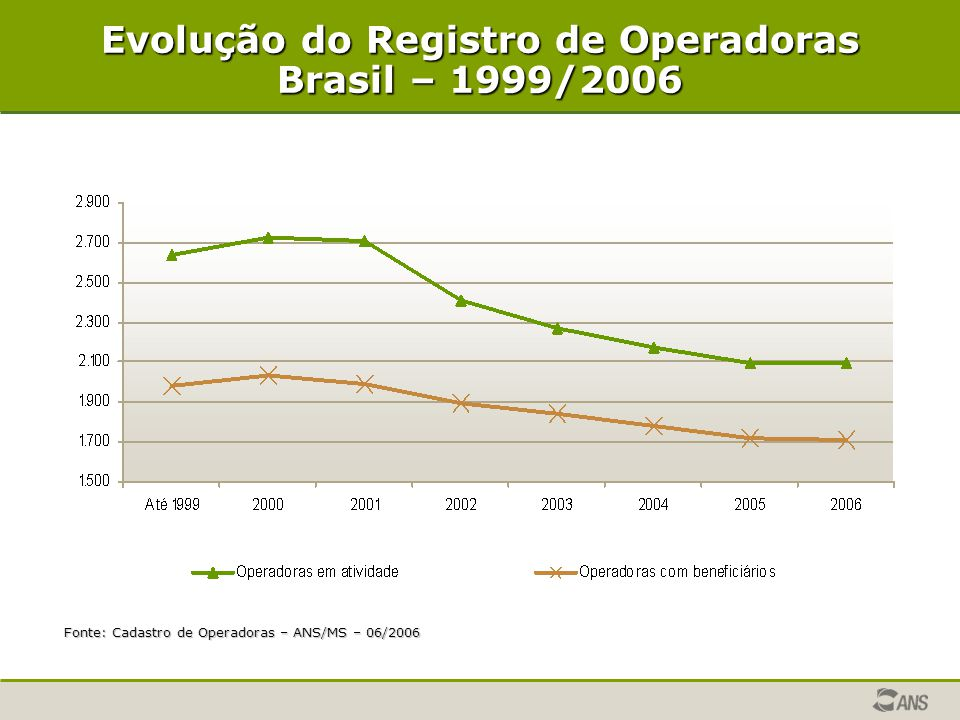 Evolução do Registro de Operadoras Brasil – 1999/2006 Fonte: Cadastro de Operadoras – ANS/MS – 06/2006