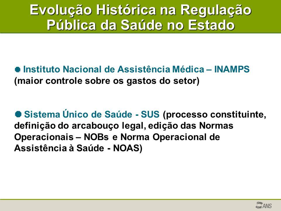 Evolução Histórica na Regulação Pública da Saúde no Estado   Instituto Nacional de Assistência Médica – INAMPS (maior controle sobre os gastos do se