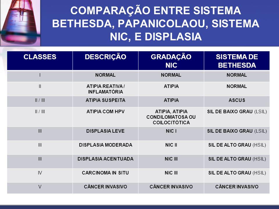COMPARAÇÃO ENTRE SISTEMA BETHESDA, PAPANICOLAOU, SISTEMA NIC, E DISPLASIA CLASSESDESCRIÇÃOGRADAÇÃO NIC SISTEMA DE BETHESDA INORMAL IIATIPIA REATIVA / INFLAMATÓRIA ATIPIANORMAL II / IIIATIPIA SUSPEITAATIPIAASCUS II / IIIATIPIA COM HPVATIPIA, ATIPIA CONDILOMATOSA OU COILOCITÓTICA SIL DE BAIXO GRAU (LSIL) IIIDISPLASIA LEVENIC ISIL DE BAIXO GRAU (LSIL) IIIDISPLASIA MODERADANIC IISIL DE ALTO GRAU (HSIL) IIIDISPLASIA ACENTUADANIC IIISIL DE ALTO GRAU (HSIL) IVCARCINOMA IN SITUNIC IIISIL DE ALTO GRAU (HSIL) VCÂNCER INVASIVO