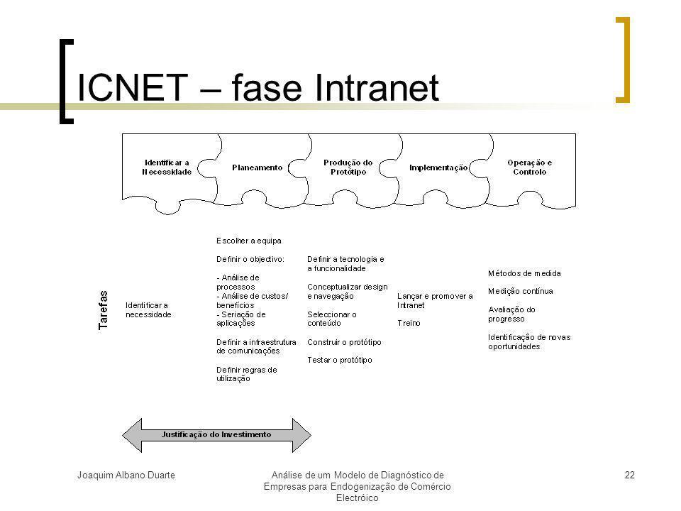 Joaquim Albano DuarteAnálise de um Modelo de Diagnóstico de Empresas para Endogenização de Comércio Electróico 22 ICNET – fase Intranet