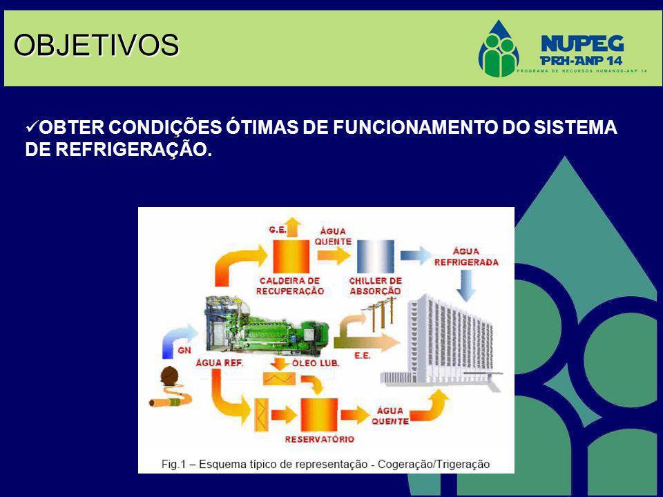 OBJETIVOS  OBTER CONDIÇÕES ÓTIMAS DE FUNCIONAMENTO DO SISTEMA DE REFRIGERAÇÃO.