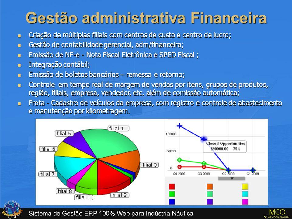 Gestão administrativa Financeira  Criação de múltiplas filiais com centros de custo e centro de lucro;  Gestão de contabilidade gerencial, adm/finan