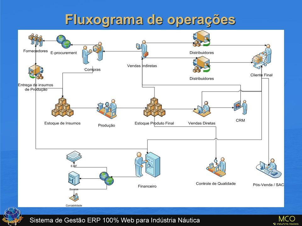 Fluxograma de operações