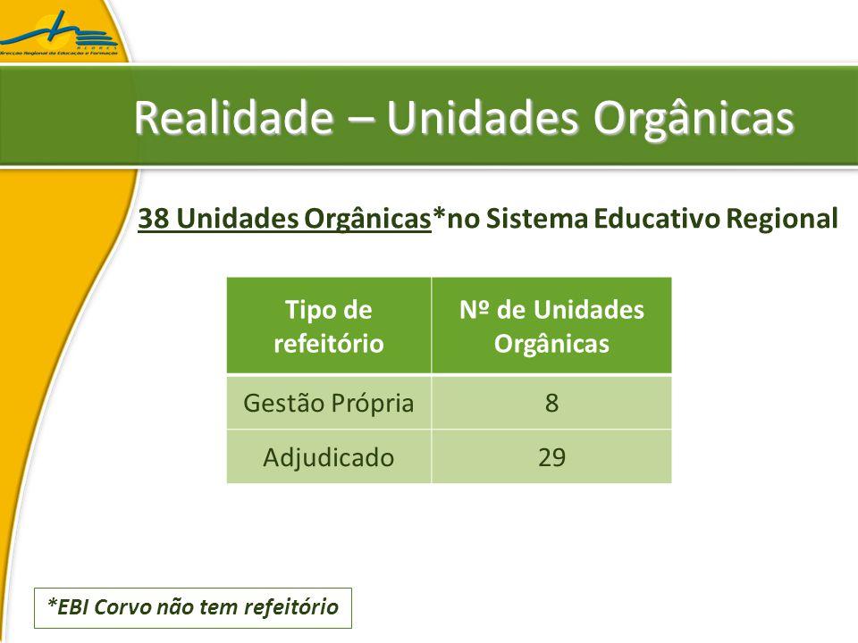 Realidade – Unidades Orgânicas 38 Unidades Orgânicas*no Sistema Educativo Regional Tipo de refeitório Nº de Unidades Orgânicas Gestão Própria8 Adjudicado29 *EBI Corvo não tem refeitório
