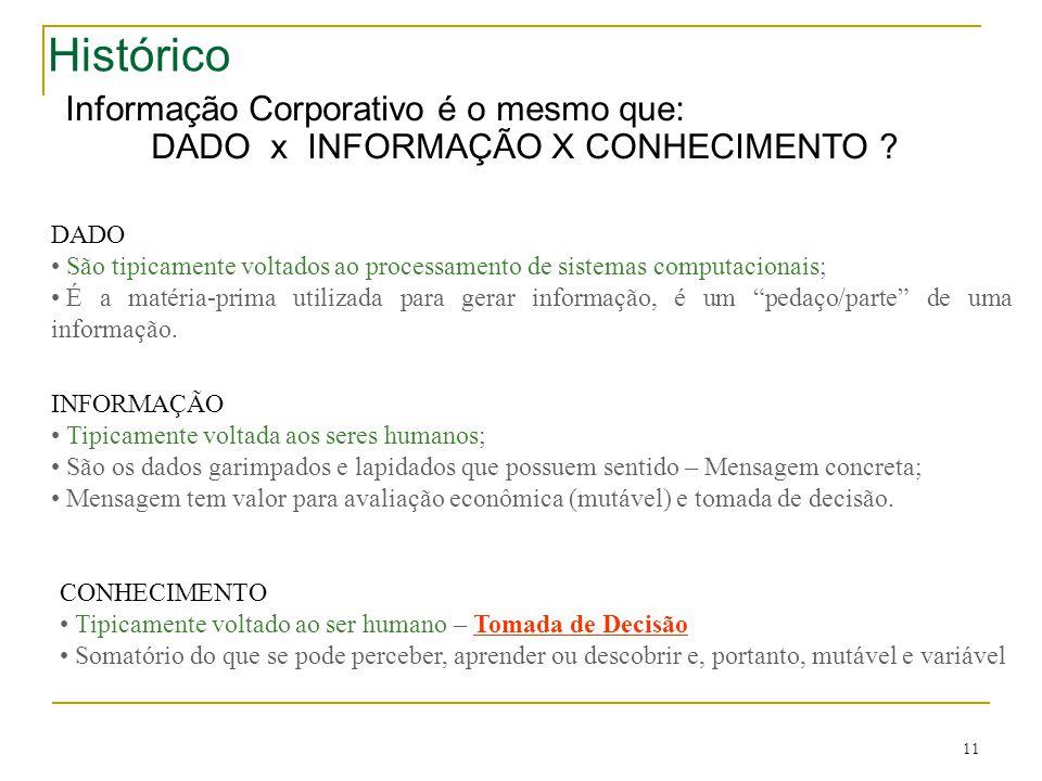 11 Histórico Informação Corporativo é o mesmo que: DADO x INFORMAÇÃO X CONHECIMENTO ? DADO • São tipicamente voltados ao processamento de sistemas com