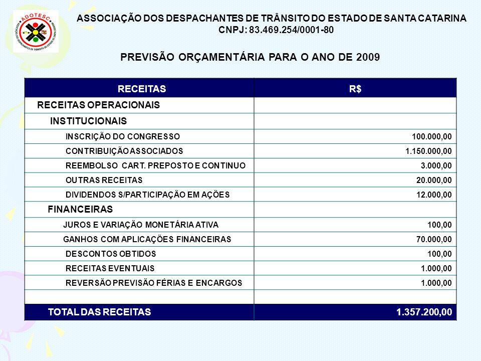 PREVISÃO ORÇAMENTÁRIA PARA O ANO DE 2009 RECEITASR$ RECEITAS OPERACIONAIS INSTITUCIONAIS INSCRIÇÃO DO CONGRESSO 100.000,00 CONTRIBUIÇÃO ASSOCIADOS 1.1