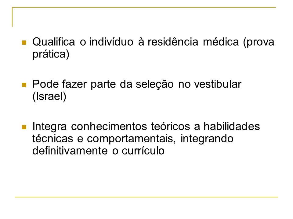  Qualifica o indivíduo à residência médica (prova prática)  Pode fazer parte da seleção no vestibular (Israel)  Integra conhecimentos teóricos a habilidades técnicas e comportamentais, integrando definitivamente o currículo