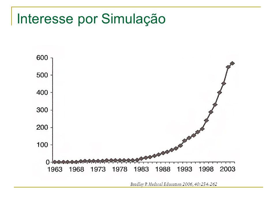 Interesse por Simulação Bradley P. Medical Education 2006, 40:254-262