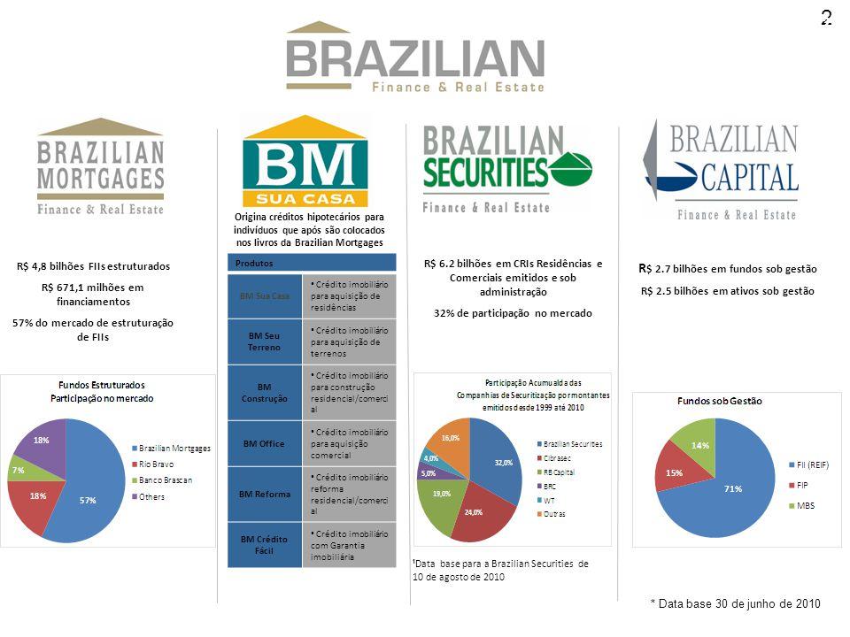 2 2 R$ 4,8 bilhões FIIs estruturados R$ 671,1 milhões em financiamentos 57% do mercado de estruturação de FIIs R$ 6.2 bilhões em CRIs Residências e Co