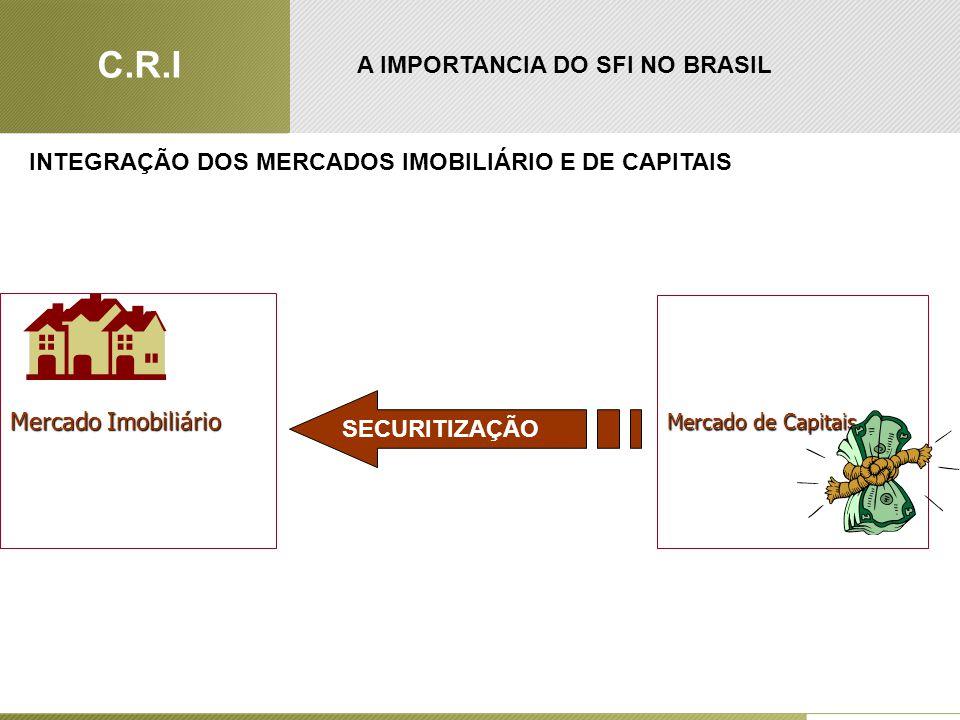 Mercado de Capitais Mercado Imobiliário SECURITIZAÇÃO INTEGRAÇÃO DOS MERCADOS IMOBILIÁRIO E DE CAPITAIS A IMPORTANCIA DO SFI NO BRASIL C.R.I