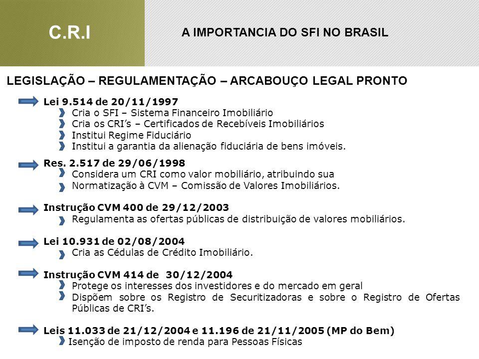A IMPORTANCIA DO SFI NO BRASIL LEGISLAÇÃO – REGULAMENTAÇÃO – ARCABOUÇO LEGAL PRONTO Lei 9.514 de 20/11/1997 Cria o SFI – Sistema Financeiro Imobiliári