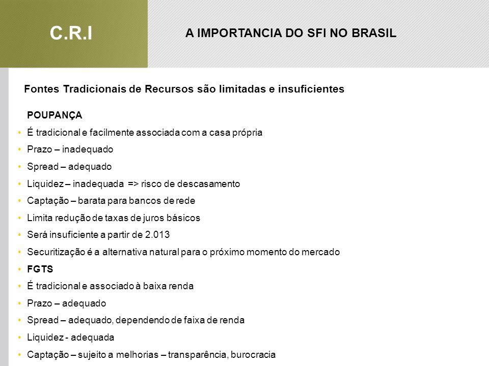 A IMPORTANCIA DO SFI NO BRASIL C.R.I Fontes Tradicionais de Recursos são limitadas e insuficientes POUPANÇA •É tradicional e facilmente associada com