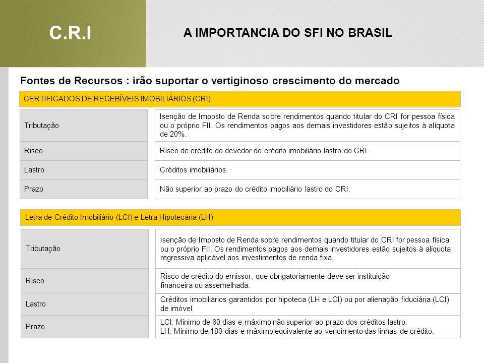 A IMPORTANCIA DO SFI NO BRASIL C.R.I Fontes de Recursos : irão suportar o vertiginoso crescimento do mercado Imobiliário RiscoRisco de crédito do devedor do crédito imobiliário lastro do CRI.