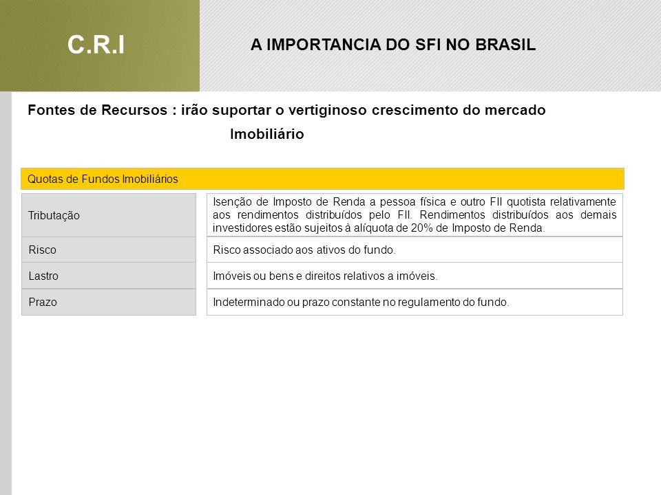 A IMPORTANCIA DO SFI NO BRASIL C.R.I Fontes de Recursos : irão suportar o vertiginoso crescimento do mercado Imobiliário RiscoRisco associado aos ativos do fundo.