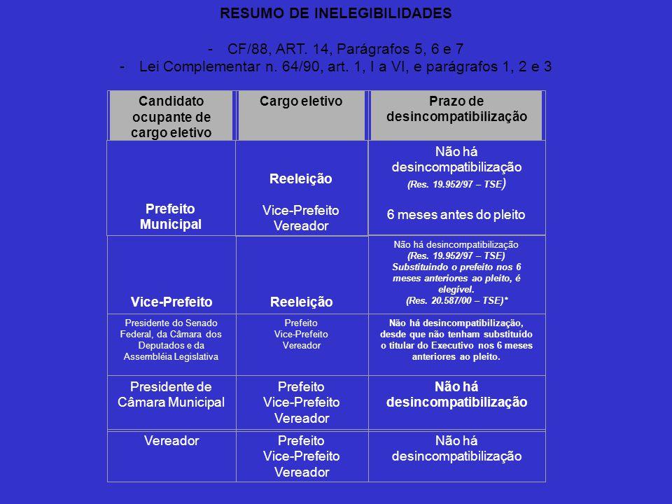 RESUMO DE INELEGIBILIDADES - CF/88, ART. 14, Parágrafos 5, 6 e 7 - Lei Complementar n. 64/90, art. 1, I a VI, e parágrafos 1, 2 e 3 Candidato ocupante