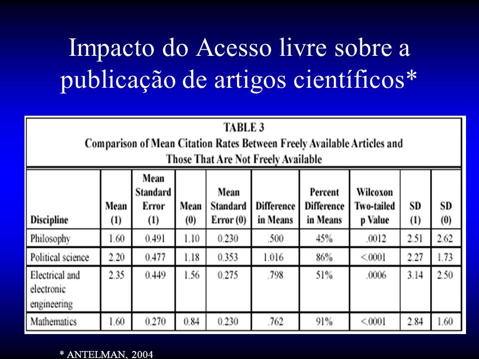 Impacto do Acesso livre sobre a publicação de artigos científicos* * ANTELMAN, 2004