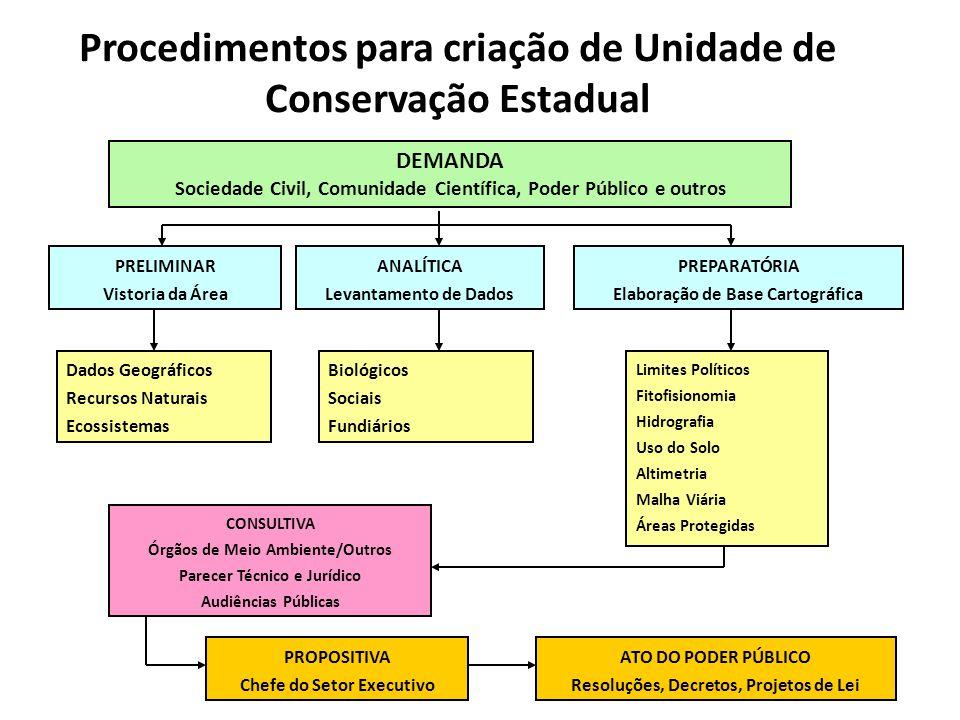 Procedimentos para criação de Unidade de Conservação Estadual DEMANDA Sociedade Civil, Comunidade Científica, Poder Público e outros PRELIMINAR Vistor