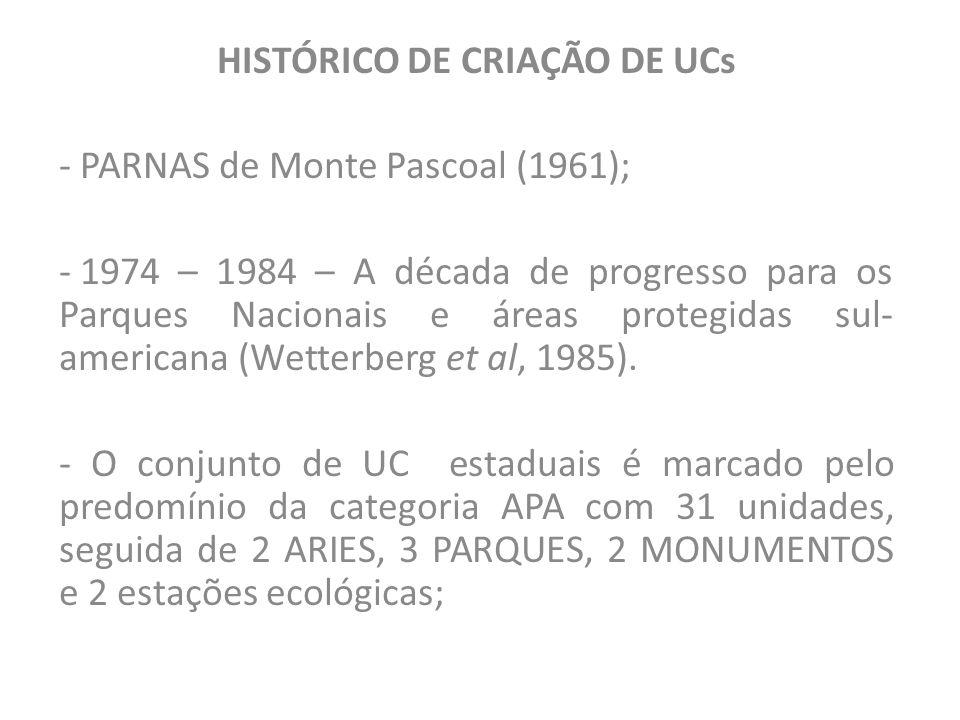 • 1ª APA – Gruta dos brejões – 1985; -APA representa 10 % do território; -UC de proteção integral representa 0,1 % do território