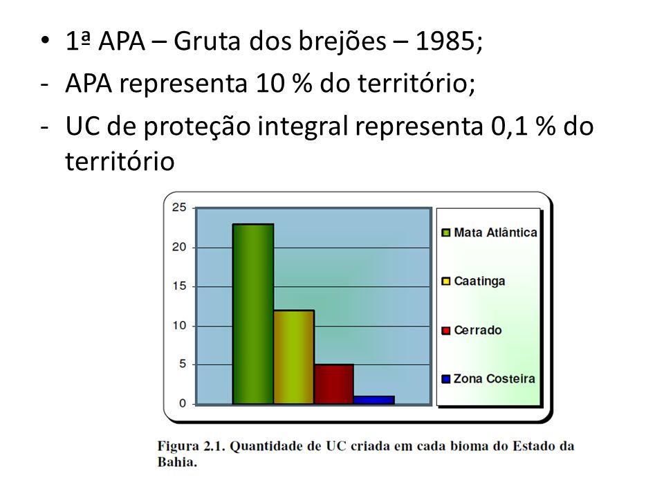 Histórico da gestão das Unidades de Conservação na Bahia Antes de 1999: • - APAs: BAHIATURSA (SUDETUR), CONDER, CRA; • - Unidades de Proteção Integral e ARIEs: DDF De 1999 a 2002: • - APAs: CRA; • - Unidades de Proteção Integral e ARIEs: DDF De 2002 a 2008: • - Todas Unidades de Conservação Estaduais: SEMARH • OBS.: A gestão dos Parques Metropolitanos (Pituaçu e Abaeté), antes a cargo da CONDER, passou gradativamente para a SEMA, a partir de 2002.