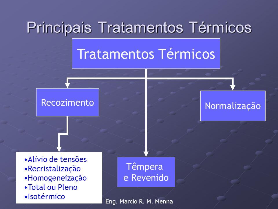 Eng. Marcio R. M. Menna Principais Tratamentos Térmicos Tratamentos Térmicos Recozimento Normalização Têmpera e Revenido •Alívio de tensões •Recristal