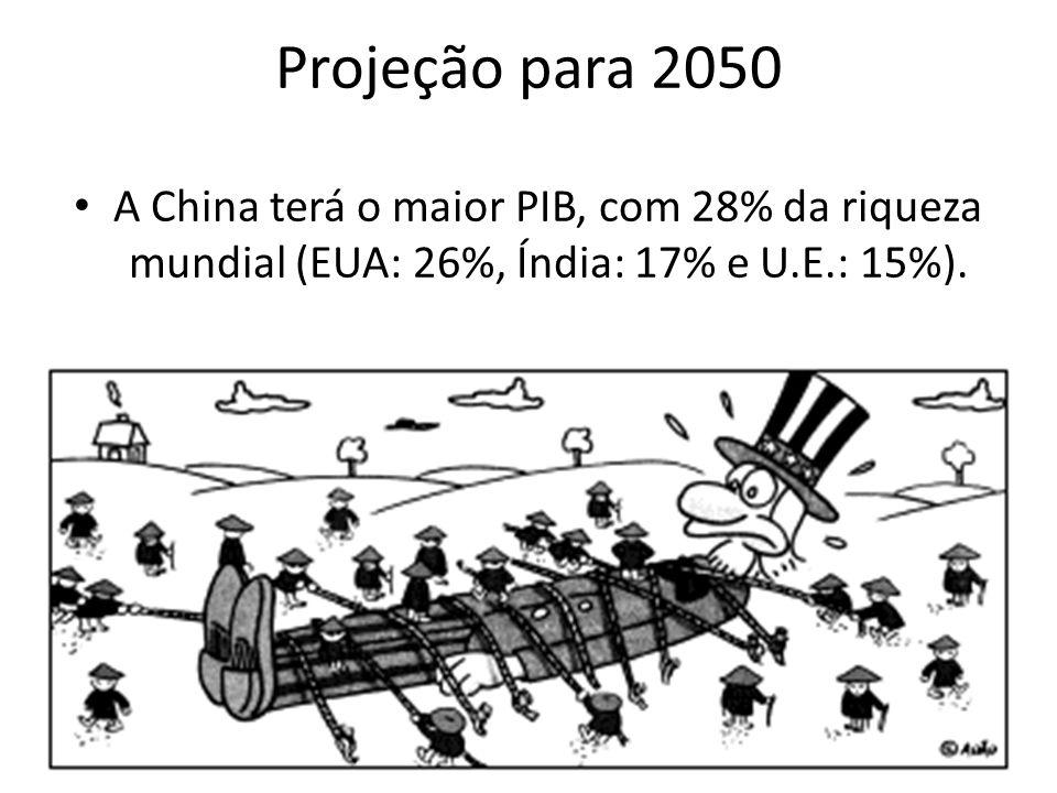 Projeção para 2050 • A China terá o maior PIB, com 28% da riqueza mundial (EUA: 26%, Índia: 17% e U.E.: 15%).