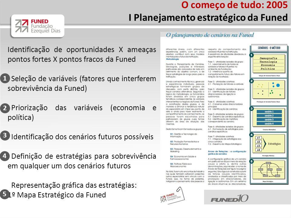 Identificação de oportunidades X ameaças pontos fortes X pontos fracos da Funed Seleção de variáveis (fatores que interferem sobrevivência da Funed) Priorização das variáveis (economia e política) Identificação dos cenários futuros possíveis Definição de estratégias para sobrevivência em qualquer um dos cenários futuros Representação gráfica das estratégias: 1º Mapa Estratégico da Funed O começo de tudo: 2005 I Planejamento estratégico da Funed 1 3 2 4 5