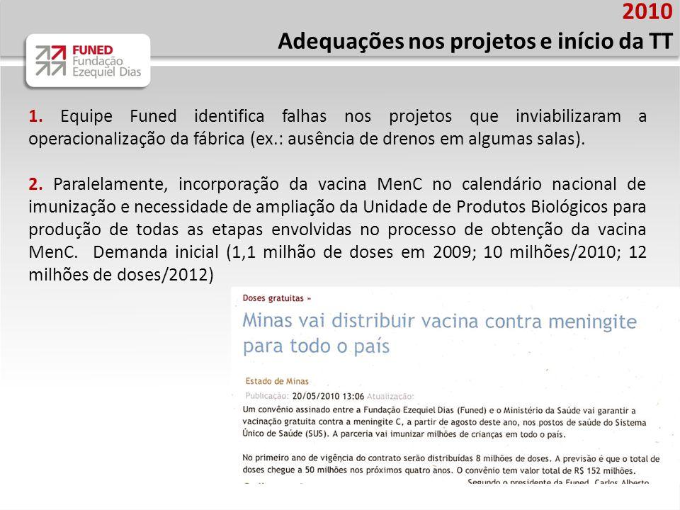 2010 Adequações nos projetos e início da TT 1. Equipe Funed identifica falhas nos projetos que inviabilizaram a operacionalização da fábrica (ex.: aus