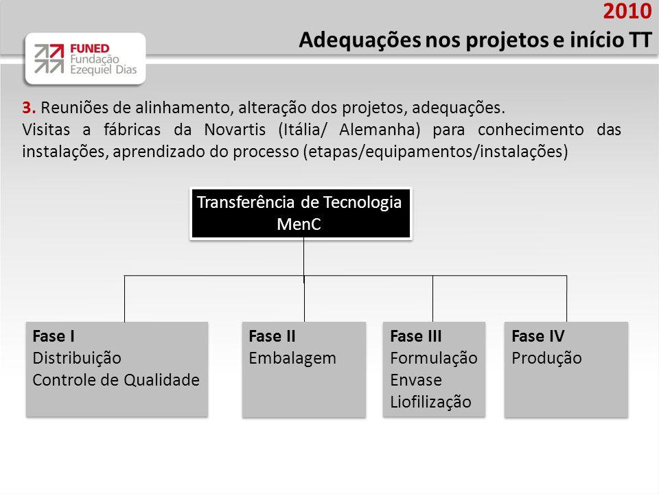 2010 Adequações nos projetos e início TT 3.