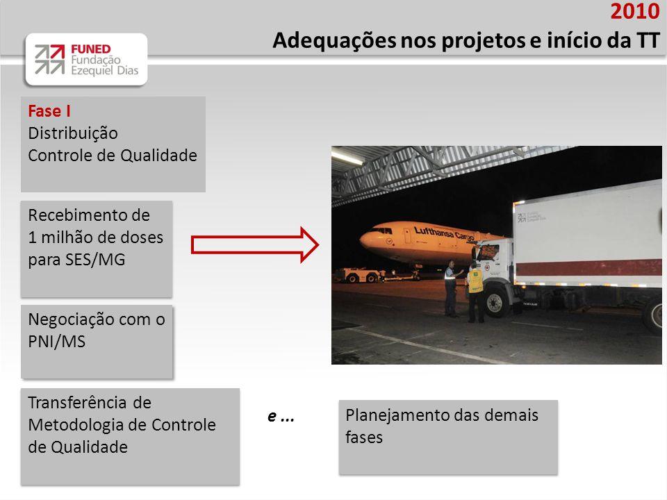 2010 Adequações nos projetos e início da TT Fase I Distribuição Controle de Qualidade Recebimento de 1 milhão de doses para SES/MG Recebimento de 1 mi